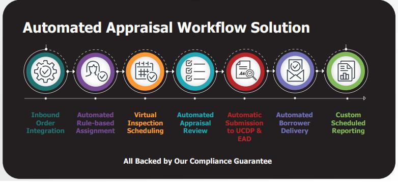 EVOs Automated Workflow