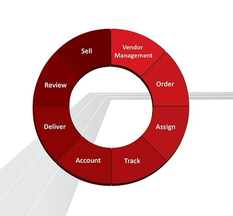 There are 8 Key Aspects of Valuation Mgmt; does your Platform Handle Each One?