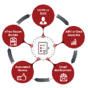 Simplify Your Valuation Management via Configurable Workflow Automation
