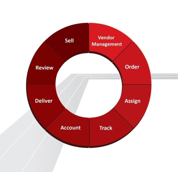 Does Your Current Platform Handle All 8 Aspects of the Valuation Process?